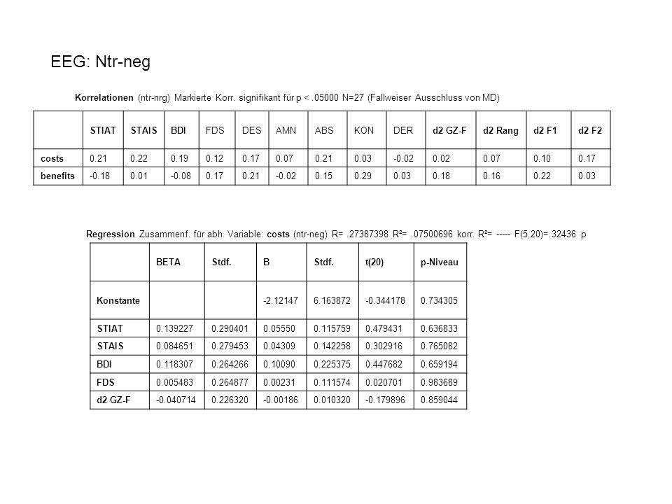 Korrelationen (ntr-nrg) Markierte Korr.