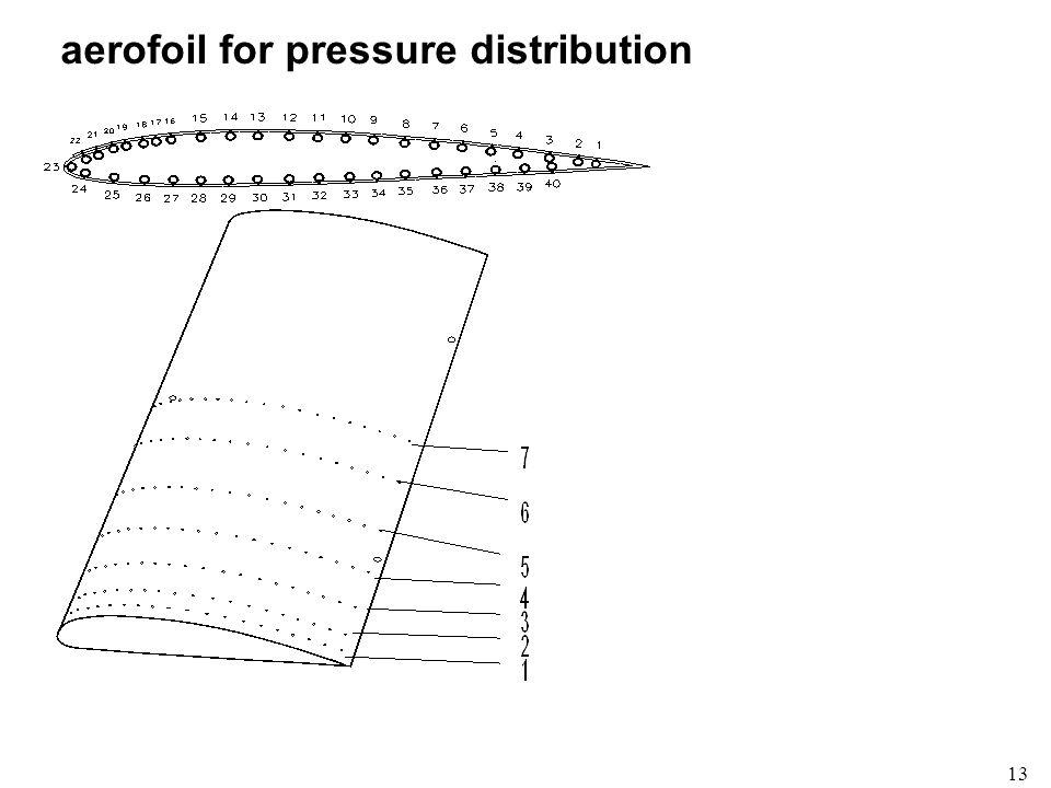 13 aerofoil for pressure distribution
