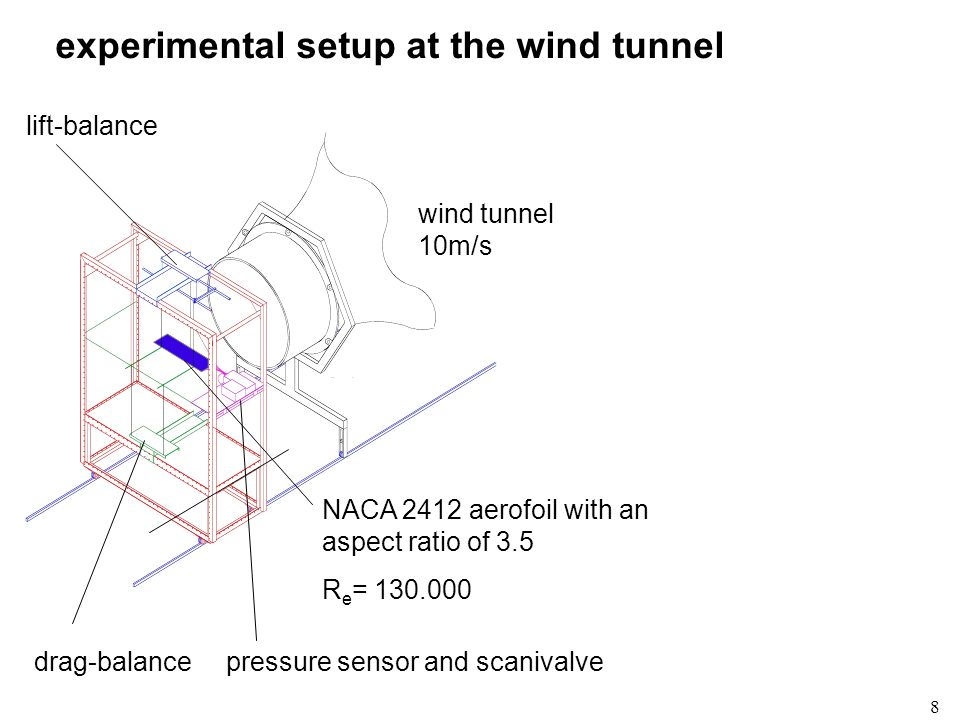 8 experimental setup at the wind tunnel lift-balance wind tunnel 10m/s drag-balancepressure sensor and scanivalve NACA 2412 aerofoil with an aspect ra