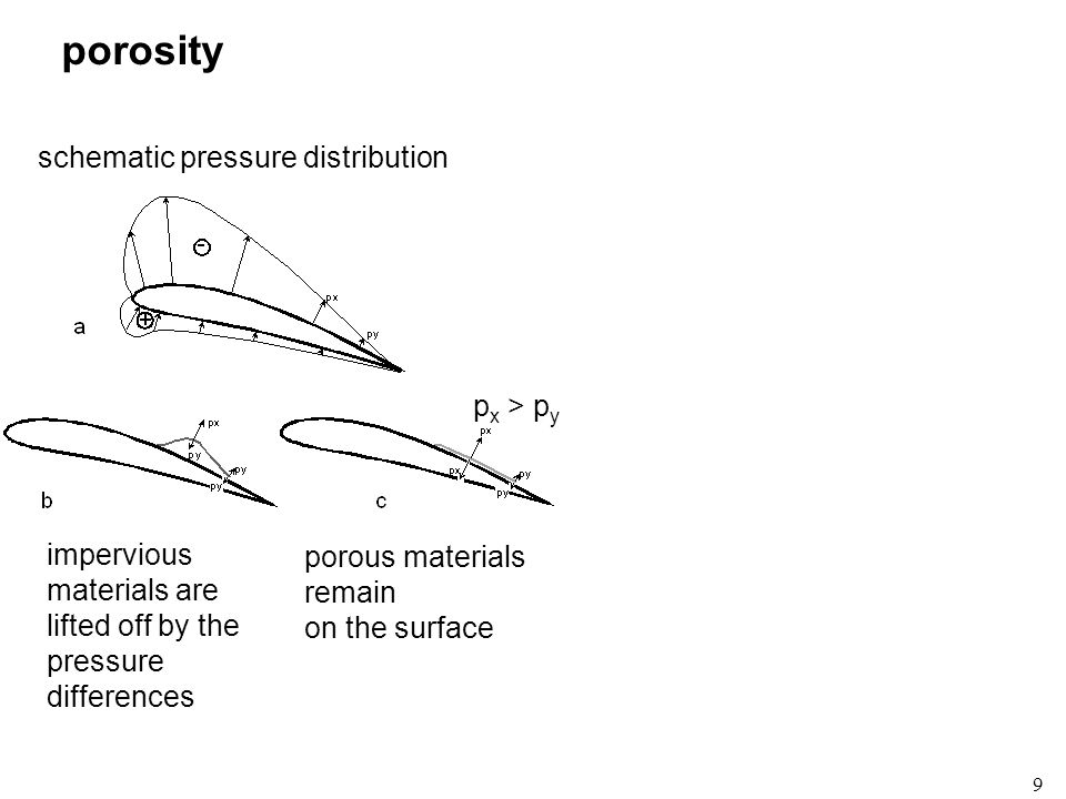 9 porosity schematic pressure distribution p x > p y impervious materials are lifted off by the pressure differences porous materials remain on the su