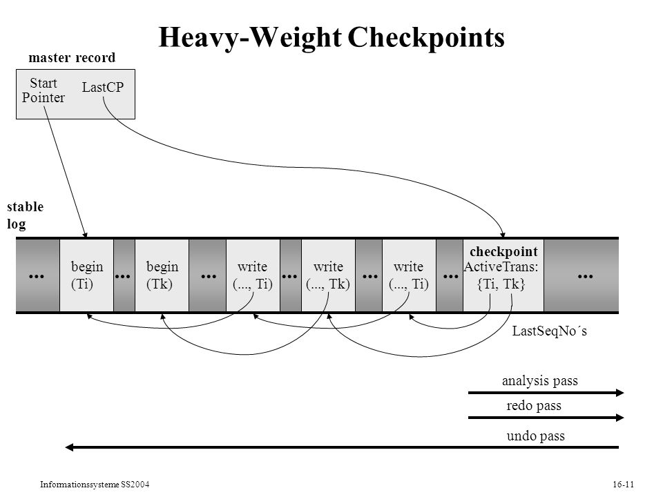 Informationssysteme SS Heavy-Weight Checkpoints begin (Ti) begin (Tk) write (..., Ti) write (..., Tk) write (..., Ti) ActiveTrans: {Ti, Tk} checkpoint stable log master record Start Pointer LastCP...