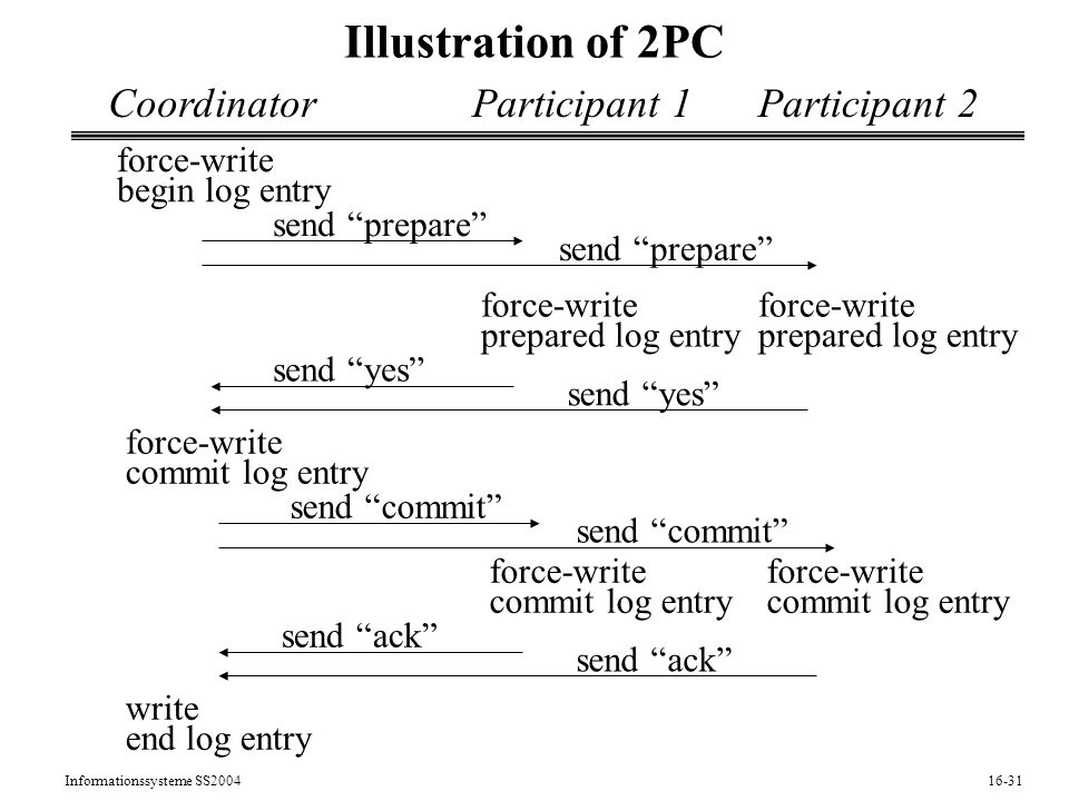 Informationssysteme SS Illustration of 2PC CoordinatorParticipant 1Participant 2 force-write begin log entry force-write prepared log entry force-write prepared log entry send prepare send yes force-write commit log entry send commit force-write commit log entry force-write commit log entry send ack write end log entry