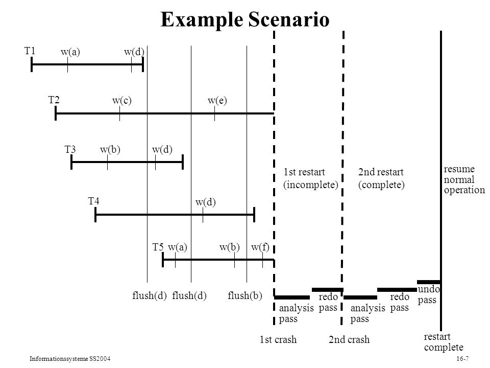 Informationssysteme SS Example Scenario 1st crash2nd crash resume normal operation restart complete analysis pass redo pass undo pass analysis pass redo pass T1 T2 T3 T4 T5 flush(d) 1st restart (incomplete) 2nd restart (complete) w(a) w(b) w(c) w(d) w(a) w(d) w(e) w(b) flush(b) w(f)