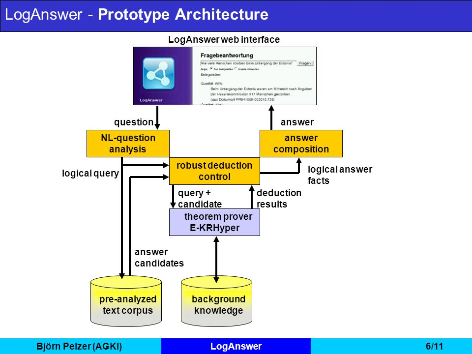 Björn Pelzer (AGKI)LogAnswer6/11 LogAnswer web interface answer question NL-question analysis LogAnswer - Prototype Architecture answer candidates answer composition logical answer facts background knowledge deduction results pre-analyzed text corpus logical query robust deduction control theorem prover E-KRHyper query + candidate