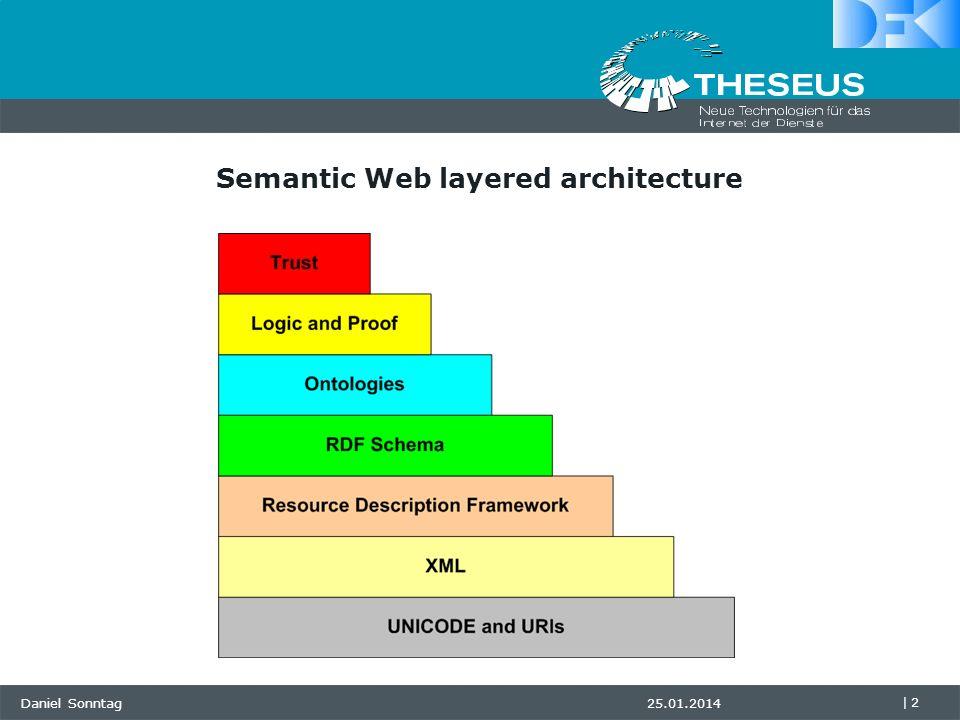 Daniel Sonntag |2 25.01.2014 Semantic Web layered architecture