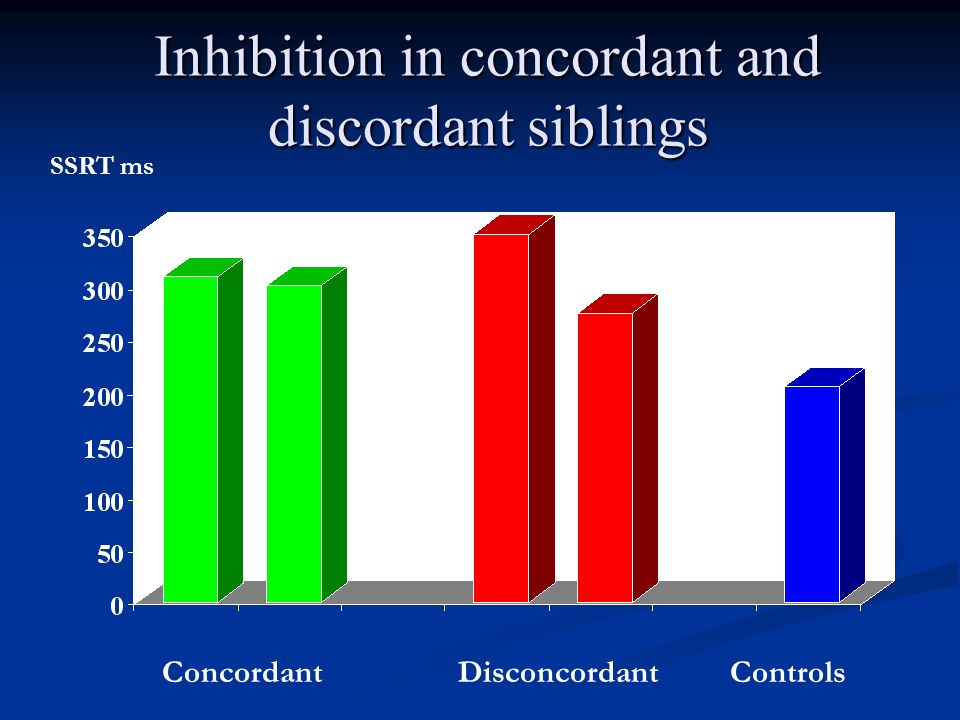 Inhibition in concordant and discordant siblings ConcordantDisconcordantControls SSRT ms