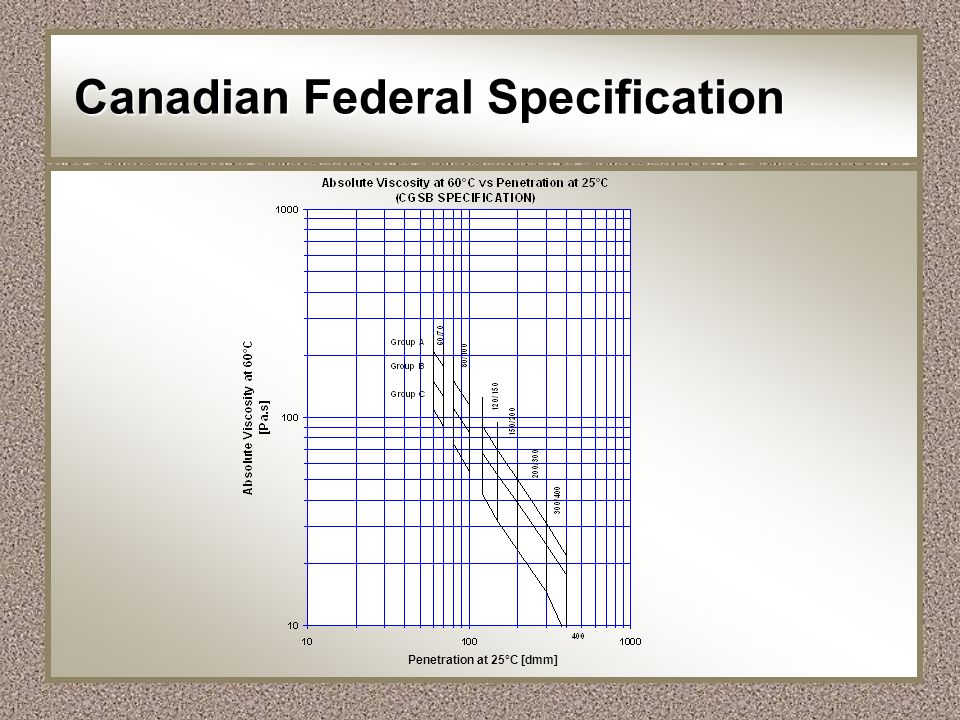 Canadian Federal Specification Penetration at 25°C [dmm]