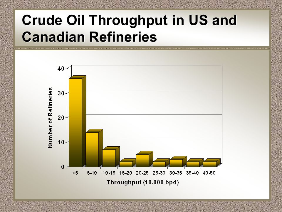 Crude Oil Throughput in US and Canadian Refineries