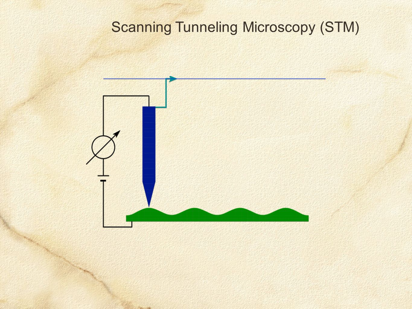 Scanning Tunneling Microscopy (STM)