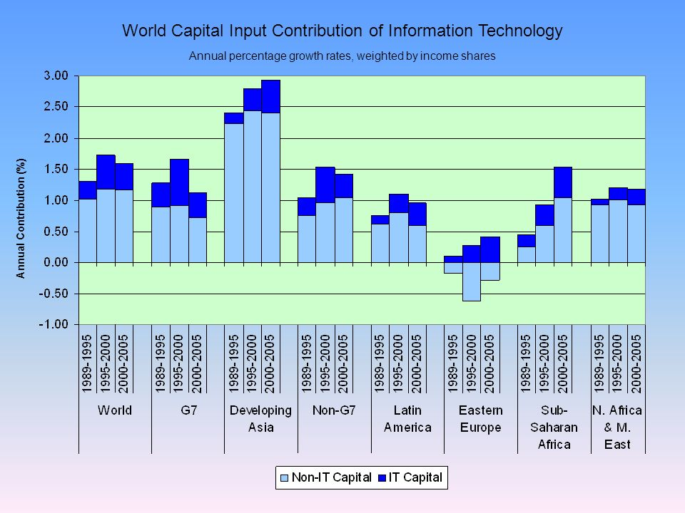 World Capital Input Contribution of Information Technology Annual Contribution (%) Annual percentage growth rates, weighted by income shares