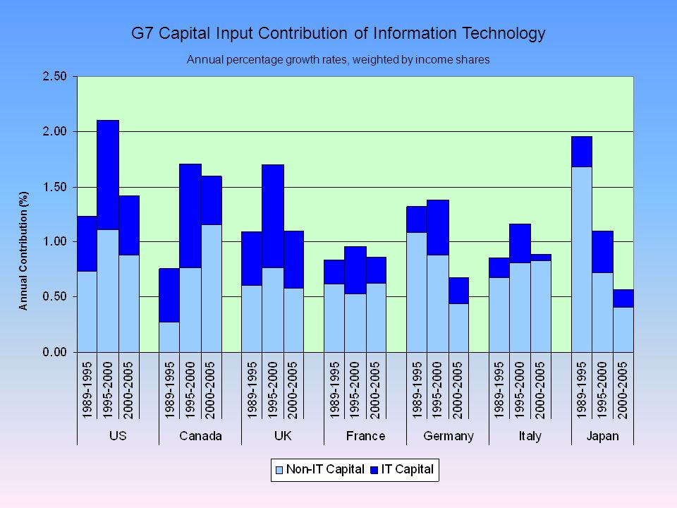 G7 Capital Input Contribution of Information Technology Annual Contribution (%) Annual percentage growth rates, weighted by income shares