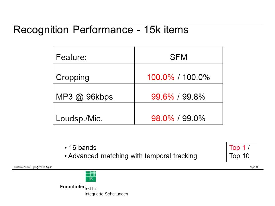 Matthias Gruhne, ghe@emt.iis.fhg.de Page 12 Fraunhofer Institut Integrierte Schaltungen Recognition Performance - 15k items Top 1 / Top 10 16 bands Advanced matching with temporal tracking Feature:SFM Cropping100.0% / 100.0% MP3 @ 96kbps99.6% / 99.8% Loudsp./Mic.98.0% / 99.0%