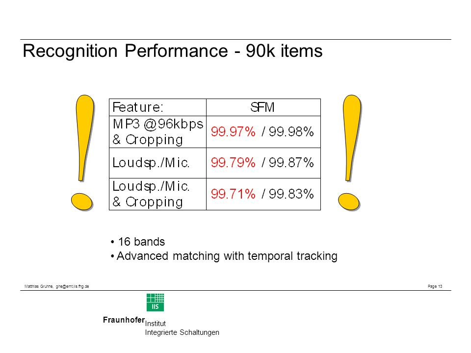 Matthias Gruhne, ghe@emt.iis.fhg.de Page 13 Fraunhofer Institut Integrierte Schaltungen Recognition Performance - 90k items 16 bands Advanced matching with temporal tracking