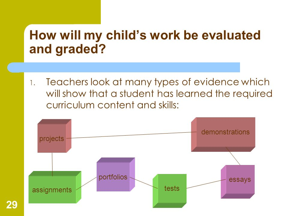 29 How will my childs work be evaluated and graded? 1. Teachers look at many types of evidence which will show that a student has learned the required