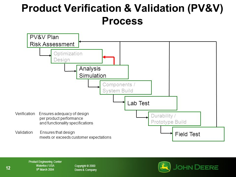 12 Copyright © 2000 Deere & Company Product Engineering Center Waterloo / USA 9 th March 2004 12 Product Verification & Validation (PV&V) Process PV&V