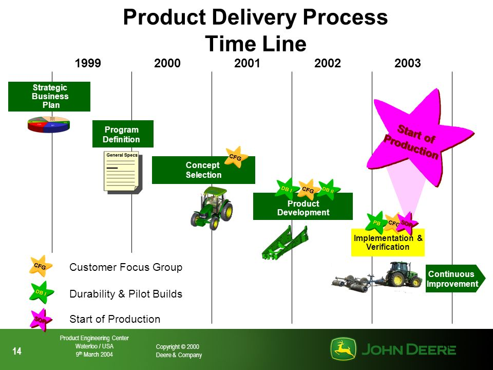 14 Copyright © 2000 Deere & Company Product Engineering Center Waterloo / USA 9 th March 2004 14 Product Delivery Process Time Line 199920002001200220