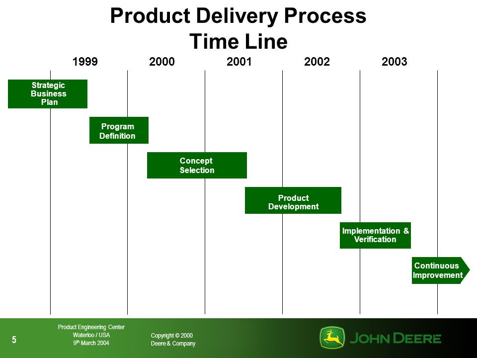 5 5 Copyright © 2000 Deere & Company Product Engineering Center Waterloo / USA 9 th March 2004 5 19992000200120022003 Strategic Business Plan Program