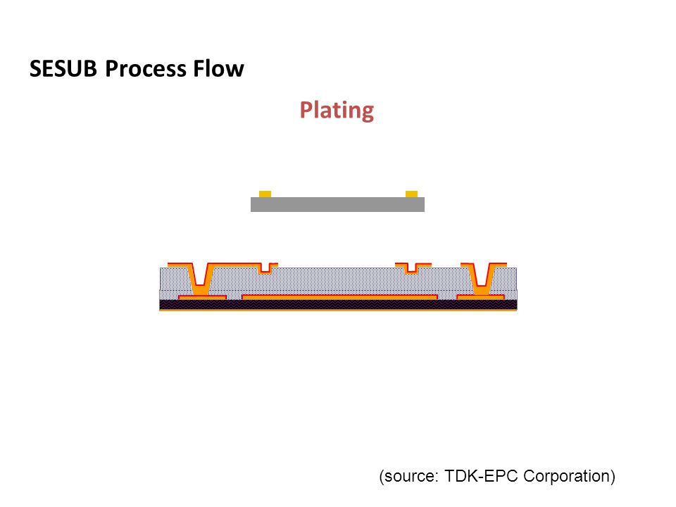 Preparing L1-L2Chip MountingLaminationVia HolePlating SESUB Process Flow (source: TDK-EPC Corporation)