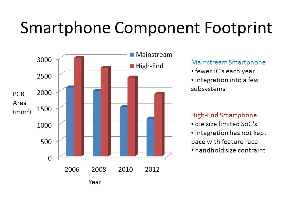 Smartphone Component Footprint PCB Area (mm 2 ) Year Mainstream Smartphone fewer ICs each year integration into a few subsystems High-End Smartphone d