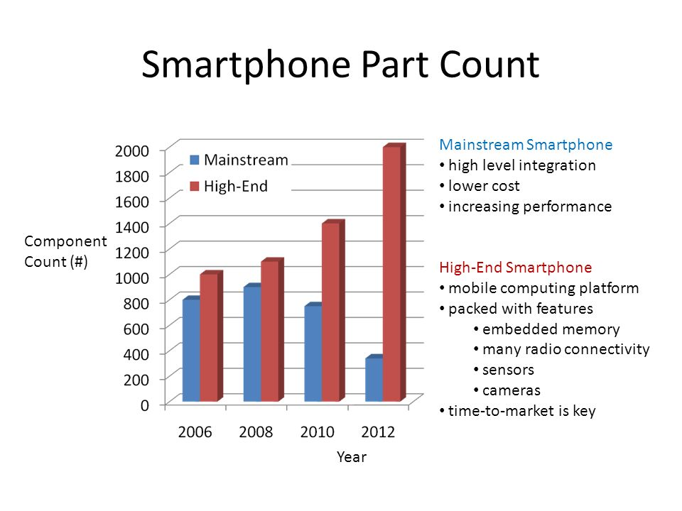 Smartphone Part Count Component Count (#) Year Mainstream Smartphone high level integration lower cost increasing performance High-End Smartphone mobi