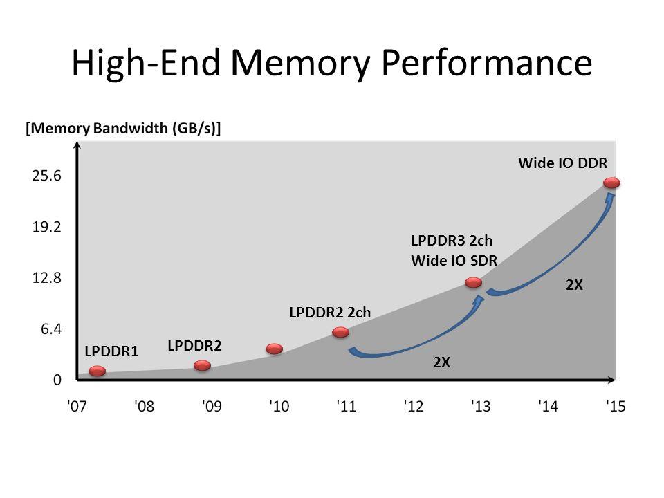 High-End Memory Performance LPDDR1 LPDDR2 LPDDR2 2ch LPDDR3 2ch Wide IO SDR Wide IO DDR 2X