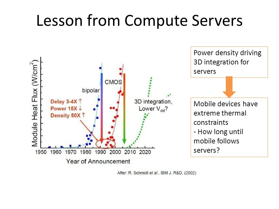 BiCMOS to CMOS analogy Lesson from Compute Servers Power density driving 3D integration for servers Mobile devices have extreme thermal constraints -