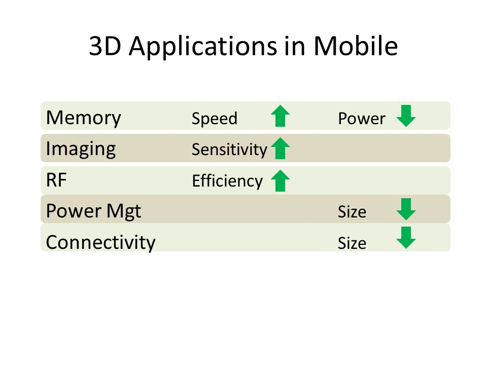 3D Applications in Mobile Memory SpeedPower Imaging Sensitivity RF Efficiency Power Mgt Size Connectivity Size