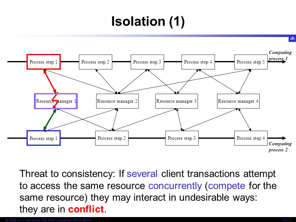 17 © 2006 Univ,Karlsruhe, IPD, Prof. Lockemann/Prof. BöhmTAV 1 Computing process 1 Resource manager 1 Process step 1 Isolation (1) Resource manager 2R