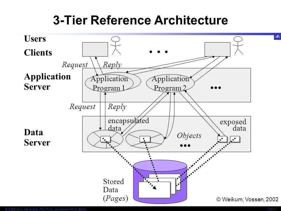 2 © 2006 Univ,Karlsruhe, IPD, Prof. Lockemann/Prof. BöhmTAV 1 3-Tier Reference Architecture Stored Data (Pages) Data Server Application Server Clients