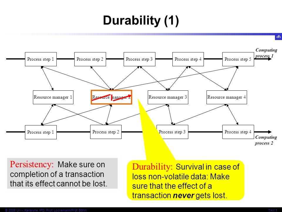 20 © 2006 Univ,Karlsruhe, IPD, Prof. Lockemann/Prof. BöhmTAV 1 Durability (1) Computing process 1 Resource manager 1 Process step 1 Resource manager 2