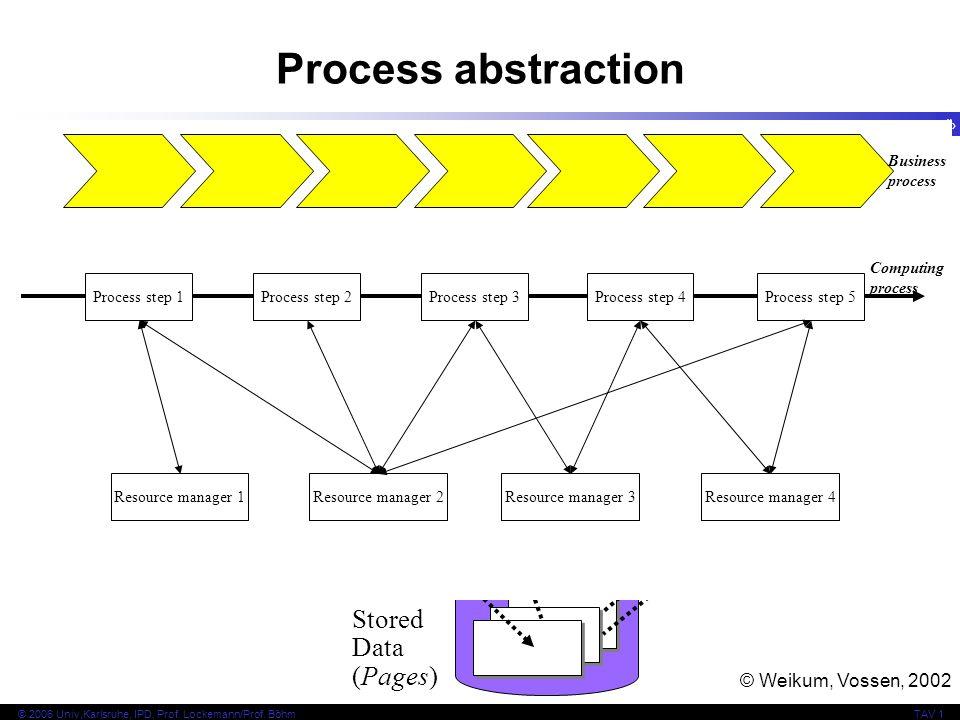 4 © 2006 Univ,Karlsruhe, IPD, Prof. Lockemann/Prof. BöhmTAV 1 Process abstraction Stored Data (Pages) Data Server Application Server Clients Users...