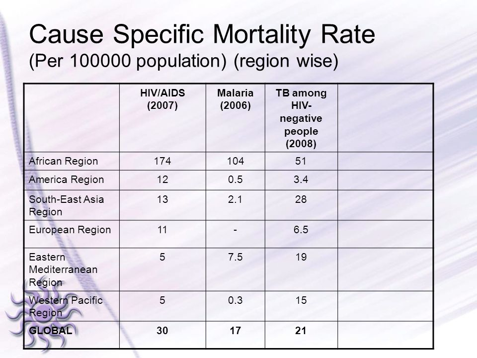Cause Specific Mortality Rate (Per 100000 population) (region wise) HIV/AIDS (2007) Malaria (2006) TB among HIV- negative people (2008) African Region