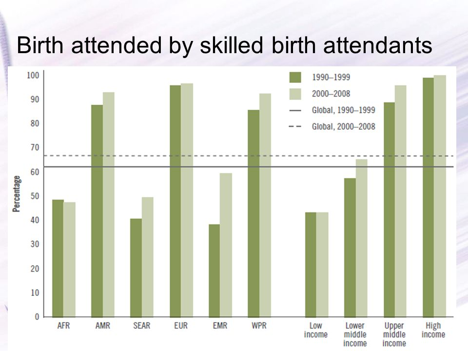 Birth attended by skilled birth attendants