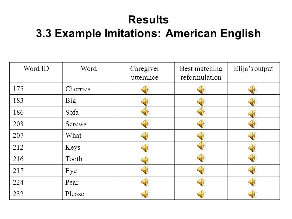 Results 3.3 Example Imitations: American English Word IDWordCaregiver utterance Best matching reformulation Elijas output 30Sheep 43Bus 51Saw 78Chair