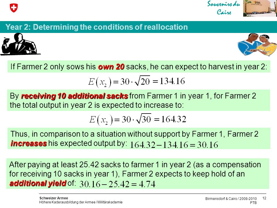 12 Schweizer Armee Höhere Kaderausbildung der Armee / Militärakademie Souvenirs du Caire Birmensdorf & Cairo / 2008-2010 PTB Year 2: Determining the conditions of reallocation own20 If Farmer 2 only sows his own 20 sacks, he can expect to harvest in year 2: receiving 10 additional sacks By receiving 10 additional sacks from Farmer 1 in year 1, for Farmer 2 the total output in year 2 is expected to increase to: increases Thus, in comparison to a situation without support by Farmer 1, Farmer 2 increases his expected output by: additional yield After paying at least 25.42 sacks to farmer 1 in year 2 (as a compensation for receiving 10 sacks in year 1), Farmer 2 expects to keep hold of an additional yield of: