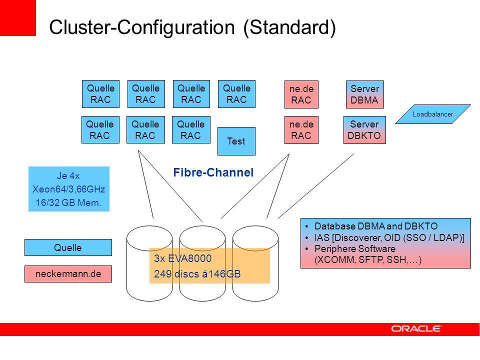 Cluster-Configuration (Standard) Server DBMA Quelle neckermann.de Server DBKTO ne.de RAC Quelle RAC Quelle RAC Quelle RAC Quelle RAC Fibre-Channel Dat