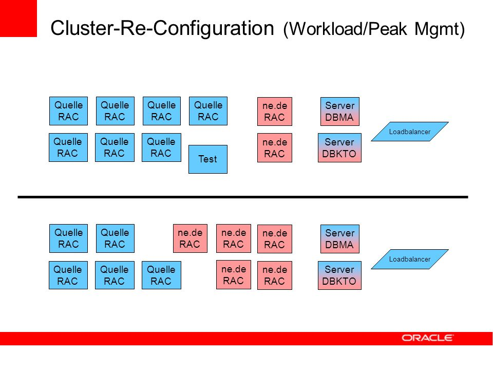 Cluster-Re-Configuration (Workload/Peak Mgmt) Server DBMA Server DBKTO ne.de RAC Quelle RAC Quelle RAC Loadbalancer Quelle RAC Quelle RAC Quelle RAC n
