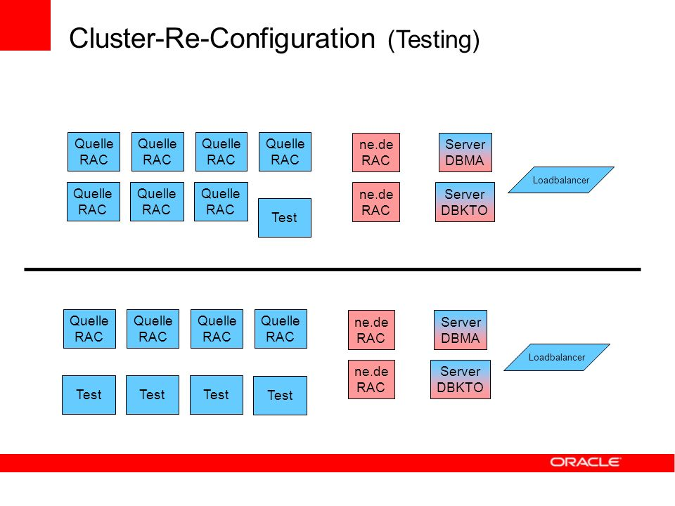 Cluster-Re-Configuration (Testing) Server DBMA Server DBKTO ne.de RAC Quelle RAC Quelle RAC Quelle RAC Quelle RAC Test Loadbalancer Quelle RAC Quelle