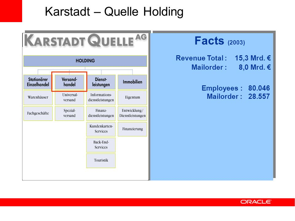 Karstadt – Quelle Holding Revenue Total : 15,3 Mrd. Mailorder : 8,0 Mrd. Employees : 80.046 Mailorder : 28.557 Facts (2003)