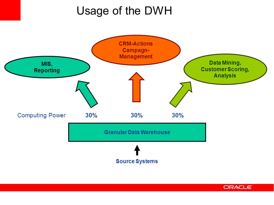 Usage of the DWH Source Systems Granular Data Warehouse MIS, Reporting CRM-Actions Campagn- Management Data Mining, Customer Scoring, Analysis 30% Com