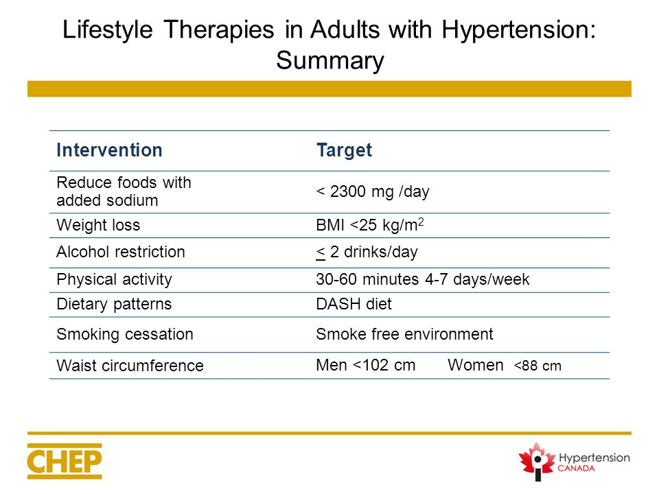 Lifestyle Therapies in Adults with Hypertension: Summary InterventionTarget Reduce foods with added sodium < 2300 mg /day Weight lossBMI <25 kg/m 2 Al