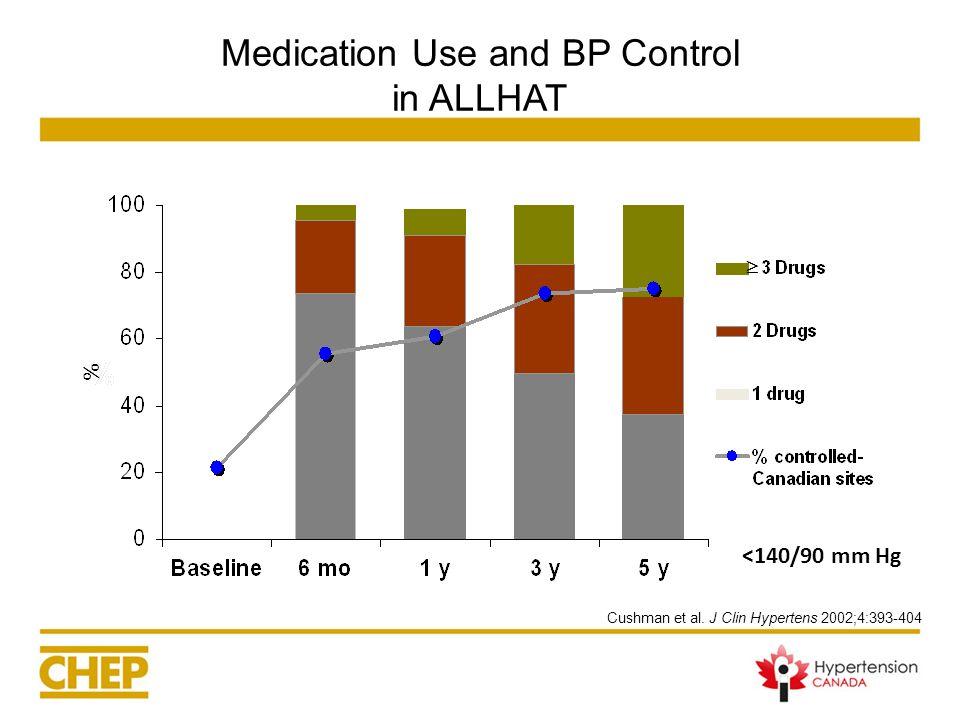 Medication Use and BP Control in ALLHAT Cushman et al. J Clin Hypertens 2002;4:393-404 <140/90 mm Hg %