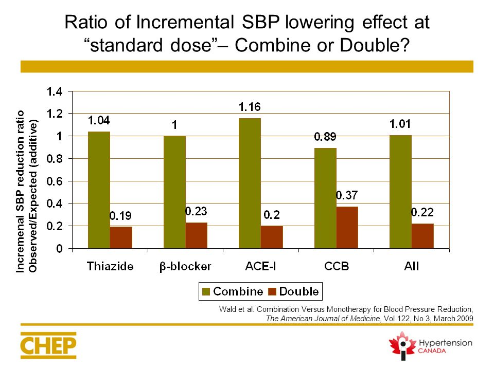 Ratio of Incremental SBP lowering effect atstandard dose– Combine or Double? Incremenal SBP reduction ratioObserved/Expected (additive) Wald et al. Co