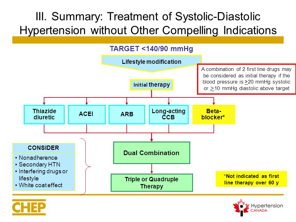 III. Summary: Treatment of Systolic-Diastolic Hypertension without Other Compelling Indications CONSIDER Nonadherence Secondary HTN Interfering drugs