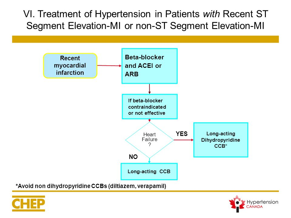 VI. Treatment of Hypertension in Patients with Recent ST Segment Elevation-MI or non-ST Segment Elevation-MI Long-acting Dihydropyridine CCB* Beta-blo