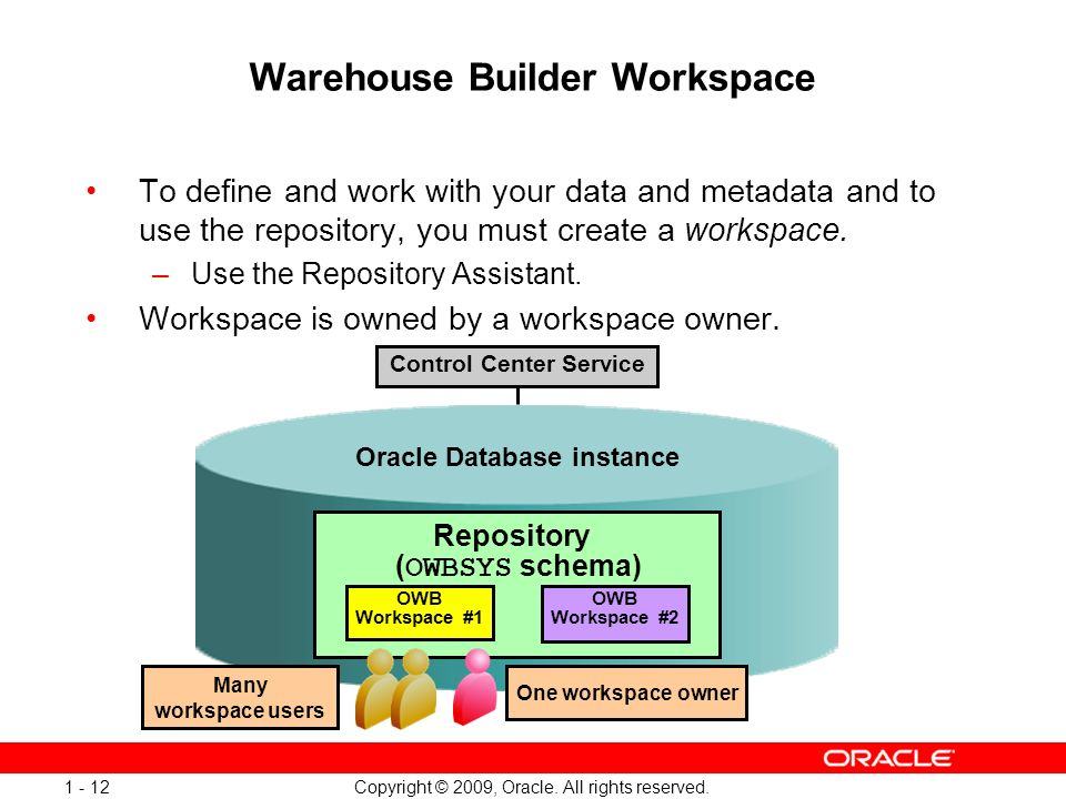 Copyright © 2009, Oracle. All rights reserved. 1 - 12 Warehouse Builder Workspace To define and work with your data and metadata and to use the reposi