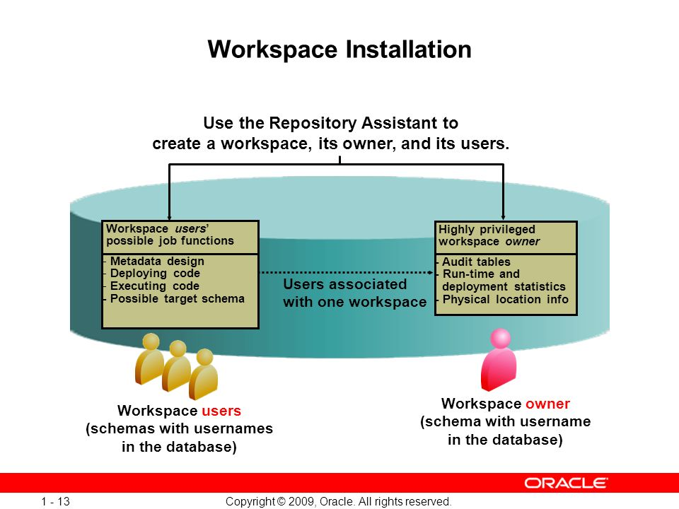 Copyright © 2009, Oracle. All rights reserved. 1 - 13 Workspace Installation Highly privileged workspace owner Use the Repository Assistant to create