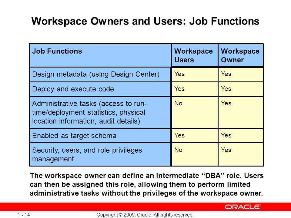 Copyright © 2009, Oracle. All rights reserved. 1 - 14 Workspace Owners and Users: Job Functions The workspace owner can define an intermediate DBA rol