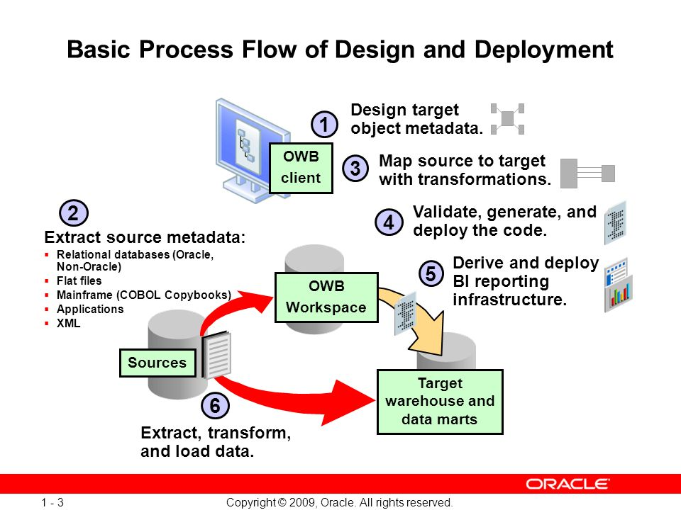 Copyright © 2009, Oracle. All rights reserved. 1 - 3 Validate, generate, and deploy the code. Derive and deploy BI reporting infrastructure. Extract s