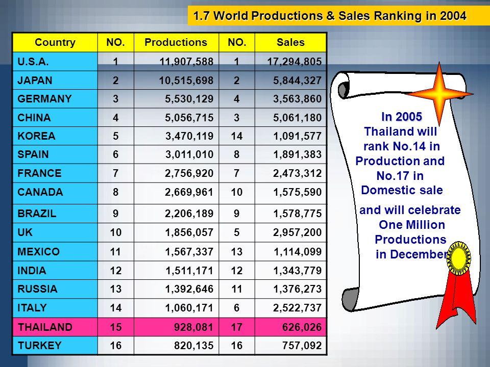 CountryNO.ProductionsNO.Sales U.S.A.111,907,588117,294,805 JAPAN210,515,69825,844,327 GERMANY35,530,12943,563,860 CHINA45,056,71535,061,180 KOREA53,47